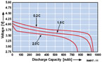 Measuring Battery Capacitance