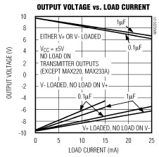 Gratis Symmetrical Opamp Supply Voltages