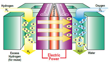 Clean Power from Hydrogen