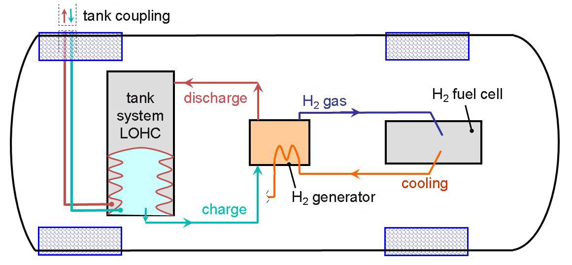 Carbazole: The electric fuel?