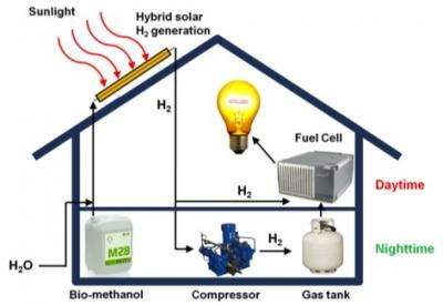 Hybrid solar system makes rooftop hydrogen