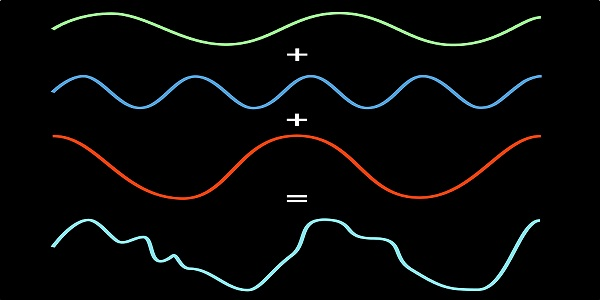 EFFT - the Even Faster Fourier Transform