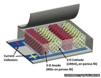 New Battery Technology Charges 1000 Times Faster