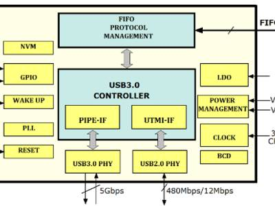 FTDI Launch USB 3.0 Chip