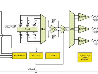 High sensitivity Accelerometer Family