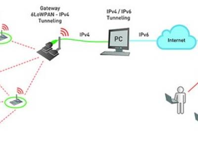 Internet of Things Starter Kit Connects Devices Over IPv6