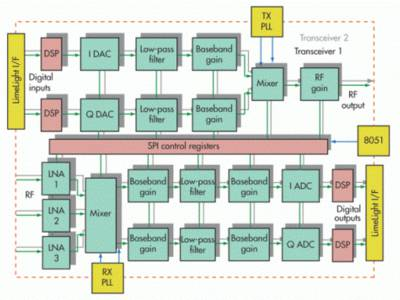 Programmable RF Transceiver chip