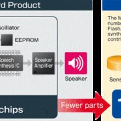 8-bit MCU with built-in 1 W Audio Amp