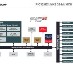 Microchip's PIC32MX1/2 now with more memory