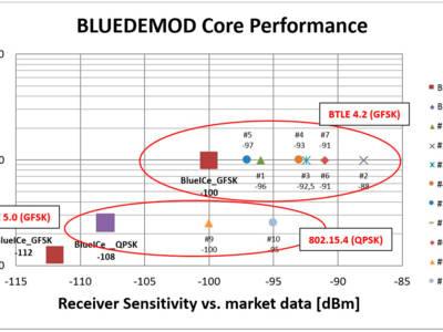 –100 dbm @ 6 dB noise figure in Bluetooth mode