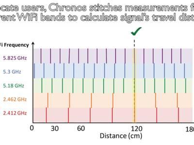 MIT's Chronos grants WiFi access based on exact location