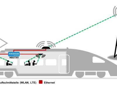 Swiss-cheese Wi-Fi on buses and trains