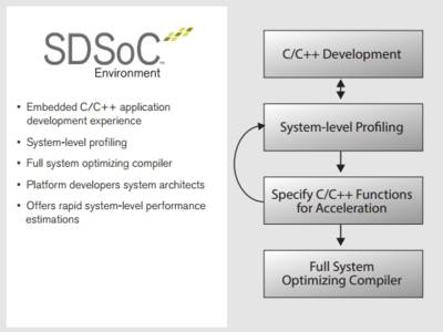 Software Defined Programming makes FPGA development (almost) easy
