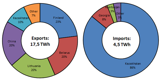 Figure 2. Russia's electricity exports and imports by source/destination, 2013 - Source: IEA