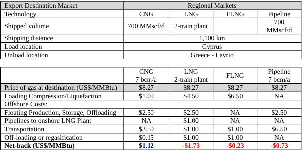 Table 2. Net-backs to operators from shipping natural gas to Greece applying different technologies                    Source: Sea NG Alliance, Information on Eni's FLNG in Mozambique, Public Information