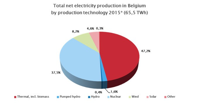 electricity production 2015 febeg
