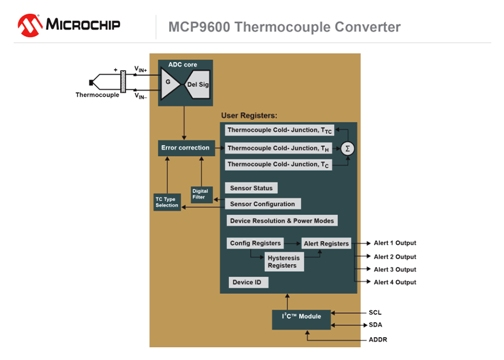 The MCP9600 connects directly to 8 common types of thermocouple