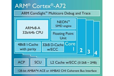New ARM Cortex-A72