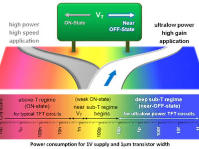 Almost off: new transistor design uses ultra low power