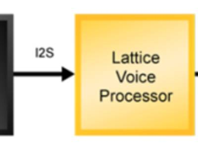 Lattice FPGA Voice Processors
