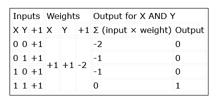 McCulloch-Pitt network to implement an AND function