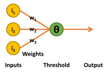 Perceptron introduced a variable threshold level Θ