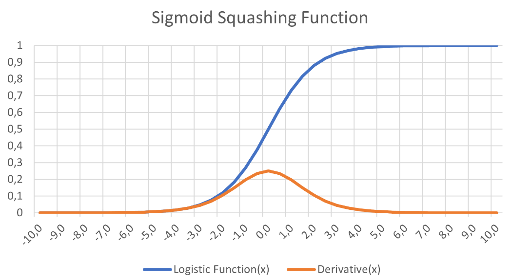 The logistic function pushes input values quickly towards either 0 or 1.