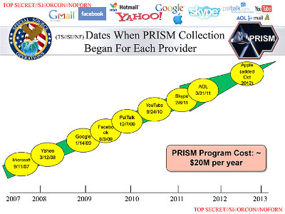Slide of NSA powerpoint on PRISM program, leaked by Snowden