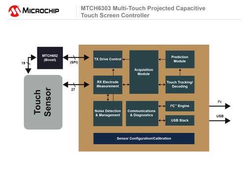 El MTCH6303 microchip