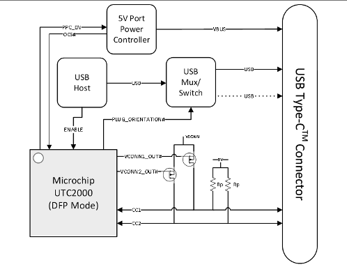 Block diagram showing DFP application