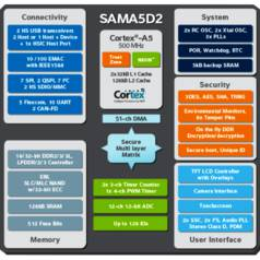 Atmel's SAMA5D2 is aimed at IoT applications