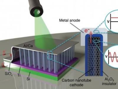 The carbon nanotube structure