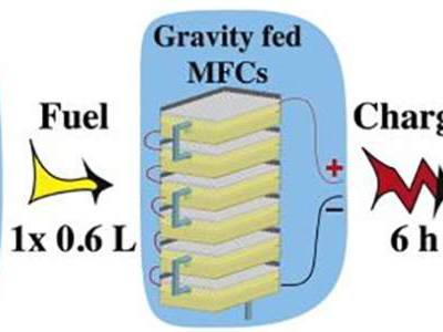 Charge your phone: have a pee in the microbial fuel cell!